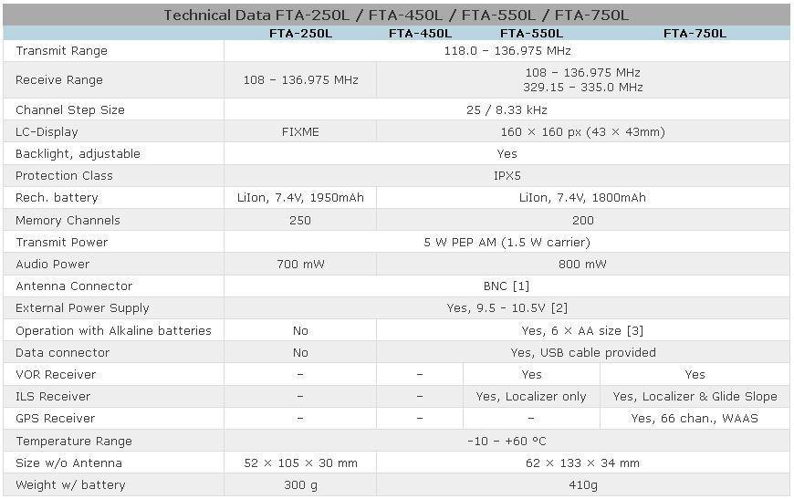 Imagen comparando los FTA-250L/ -450L/ -550L/ -750L