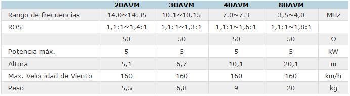 Tabla con datos técnicos AVM Vertical