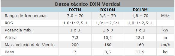 Tabla con datos técnicos DXM Vertical