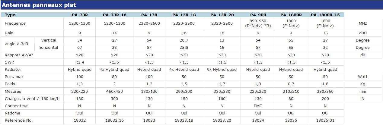 Table de comparison pour les antennes plates