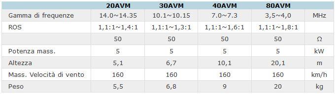 Dati tecnici AVM