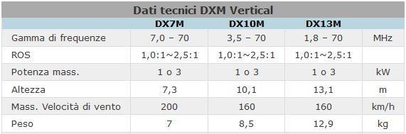 Dati tecnici DXM Vertical
