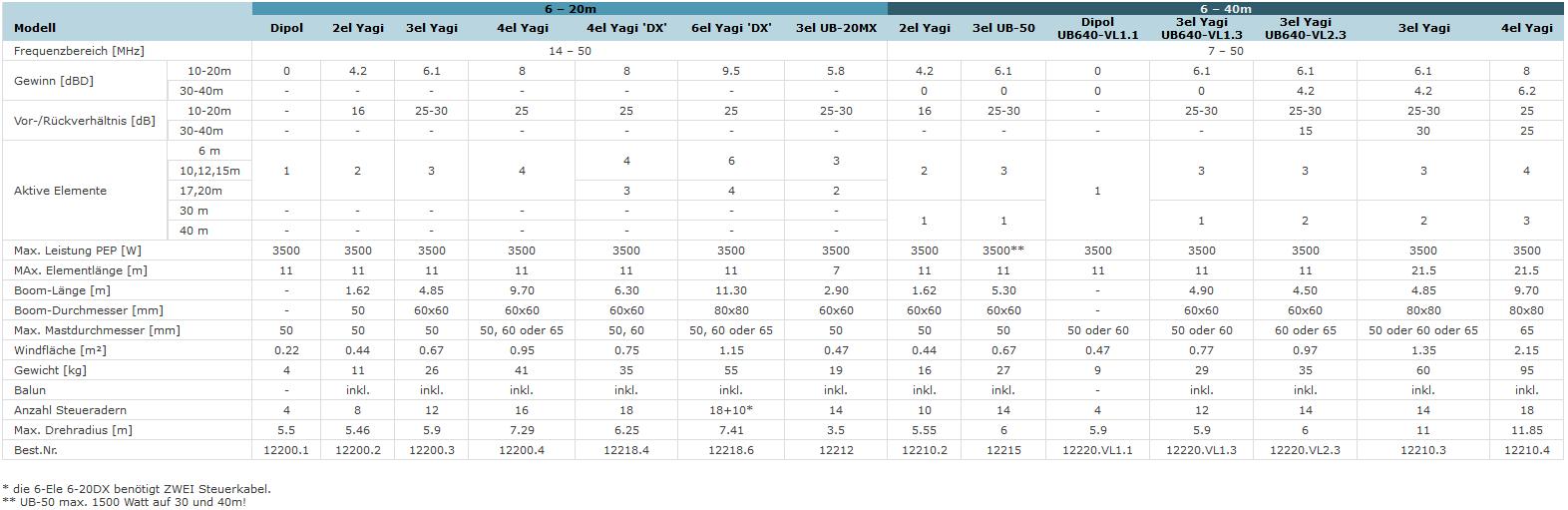 Tabelle Technischer Daten